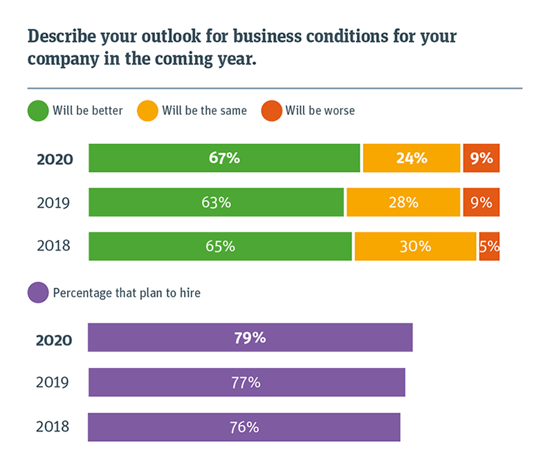 Chart describing your outlook for business conditions for your company in the coming year
