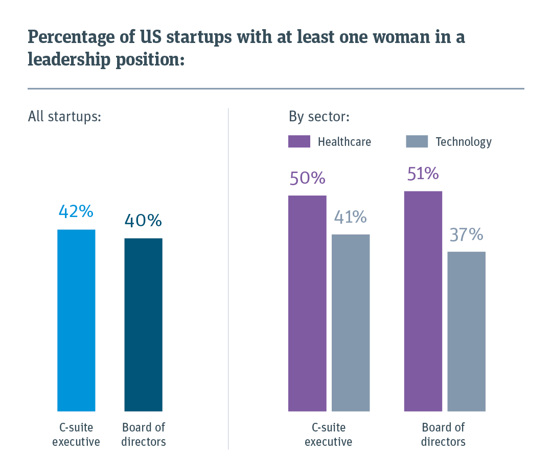 More than half of US startups lack women in leadership