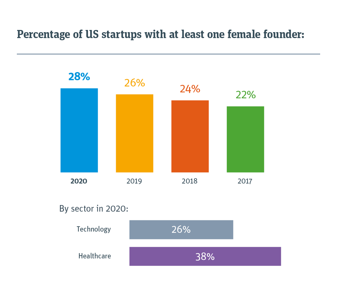 About one in four US startups has a woman on the founding team