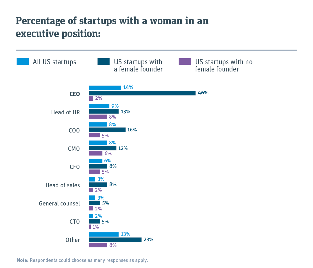 14% of US startups have a female CEO
