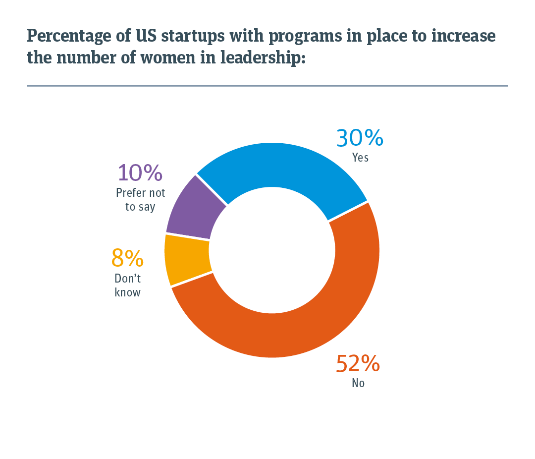 30% of US startups have programs aimed at increasing women in leadership