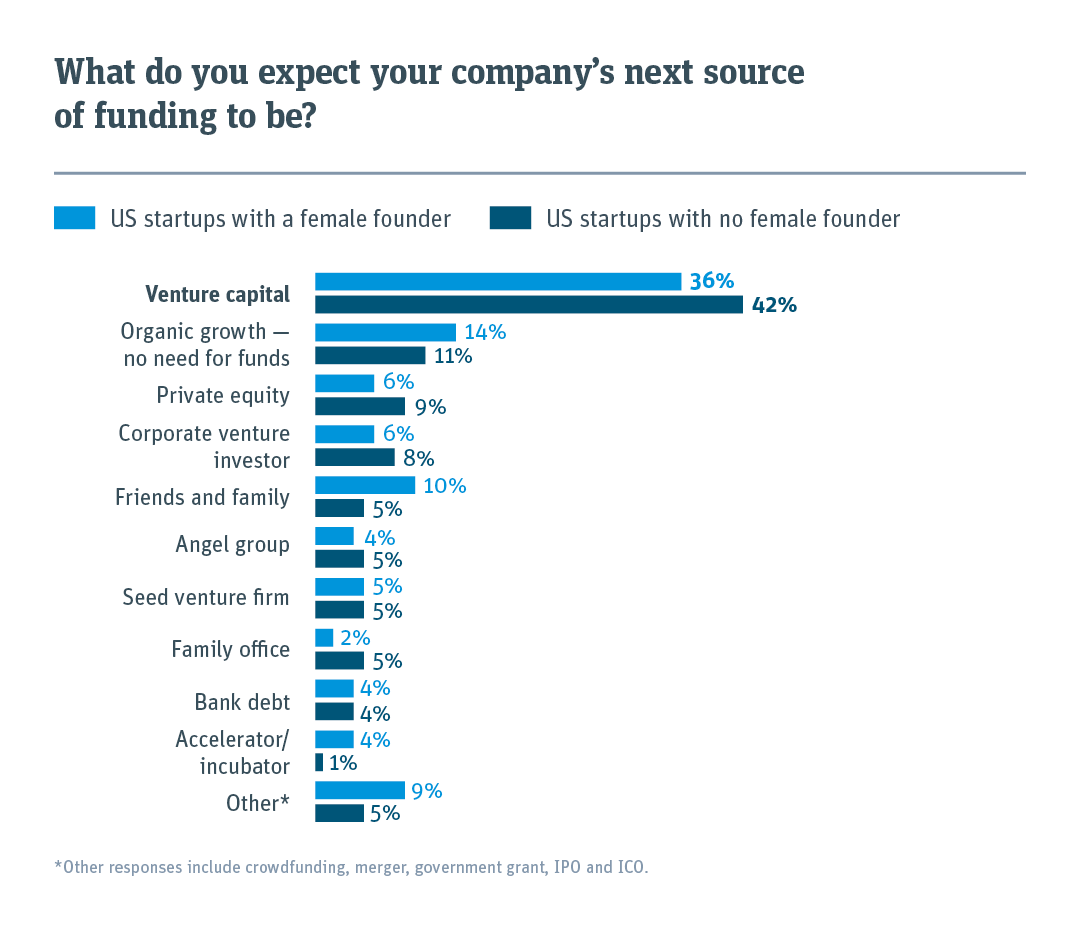 Startups with a female founder are slightly less likely to rely on VC