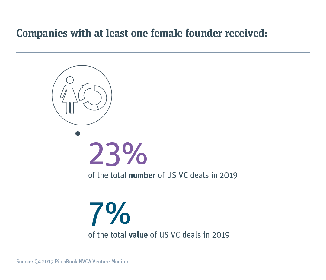 One-quarter of US VC deals involve companies with at least one female founder