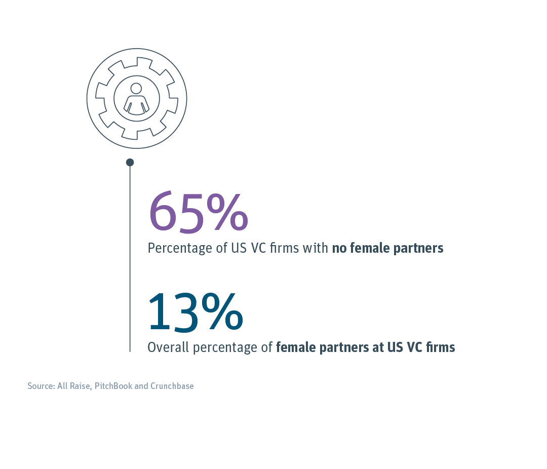 Two-thirds of US VC firms have no female partners