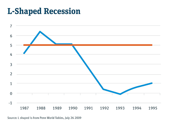 L-Shaped Recession