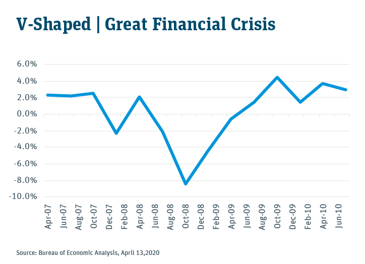 V-Shaped | Great Financial Crisis
