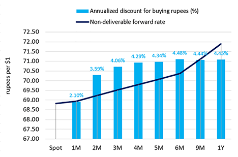 Annualized discount for buying rupees vs non-deliverable forward rate