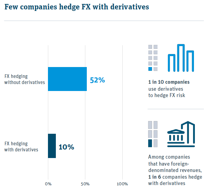 most do not hedge with derivatives (yet)