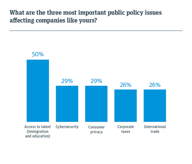 Bar chart showing the three most important public policy issues affecting companies like yours