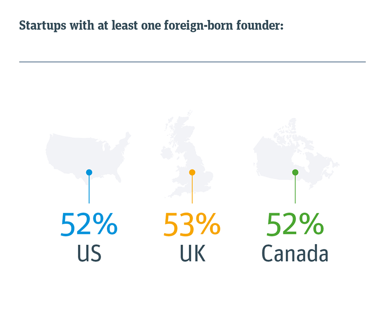 % of startups with at least one foreign-born founder per region