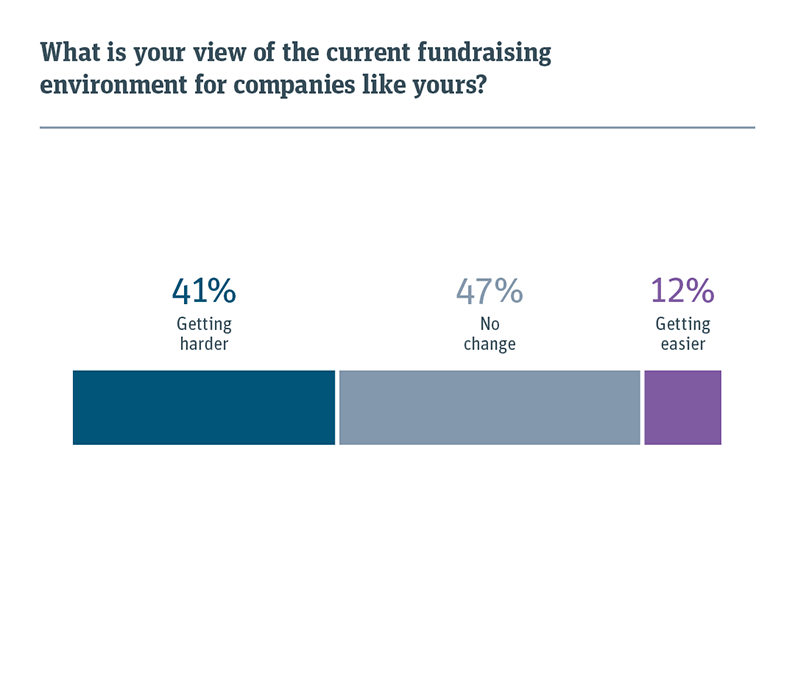 Chart showing the view of the current fundraising environment for companies like yours