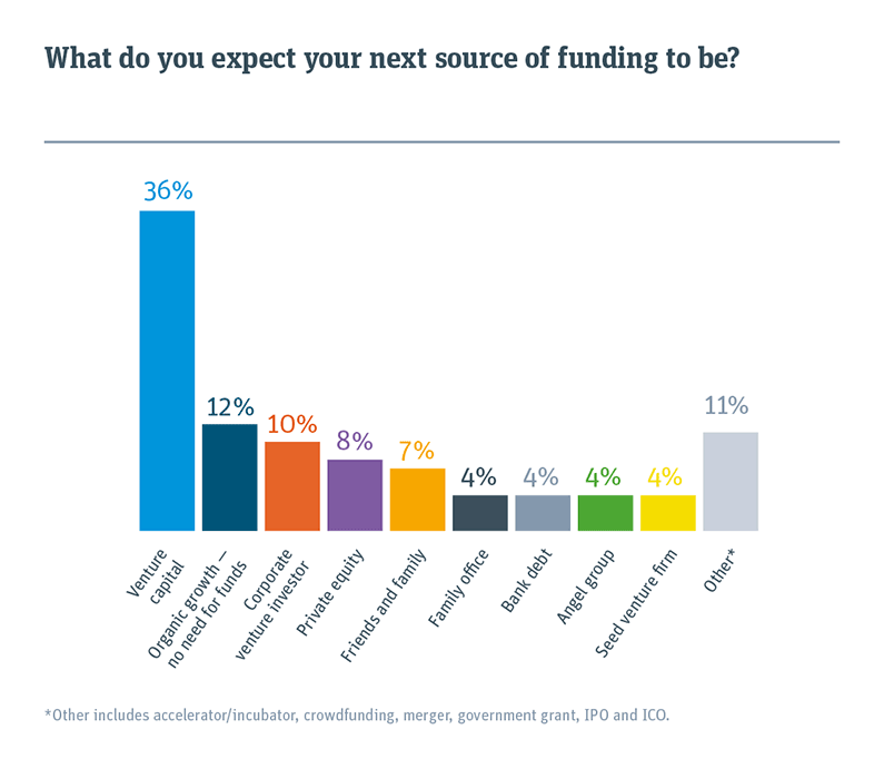 Bar chart showing what the next source of funding will be