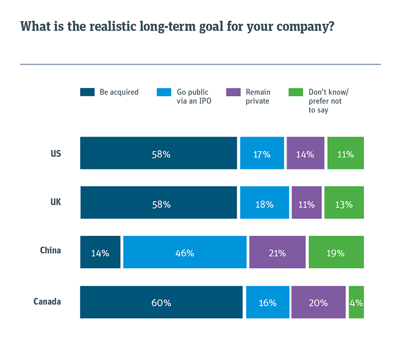 Chart showing the realistic long-term goals for your company
