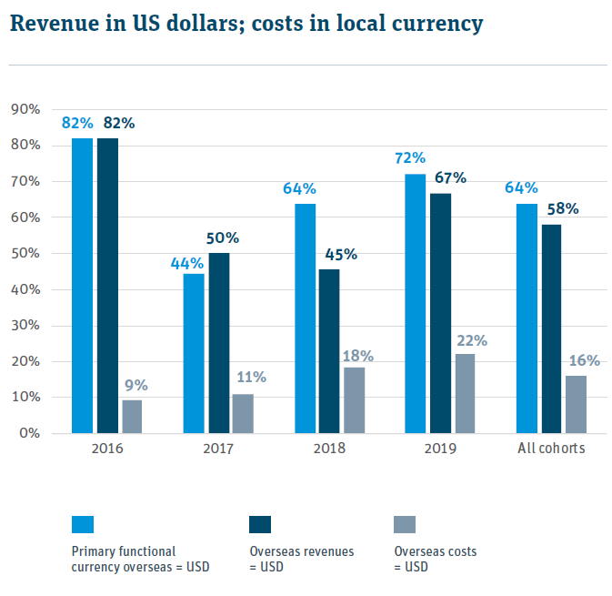 revenues in usd, costs in foreign currency