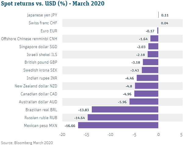Spot returns vs. USD (%) - March 2020