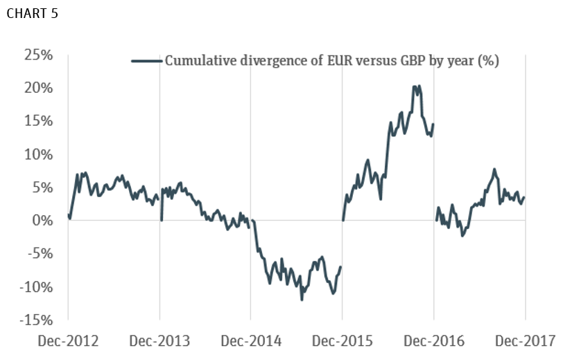 Cumulative Divergence of EUR v. GBP by Year