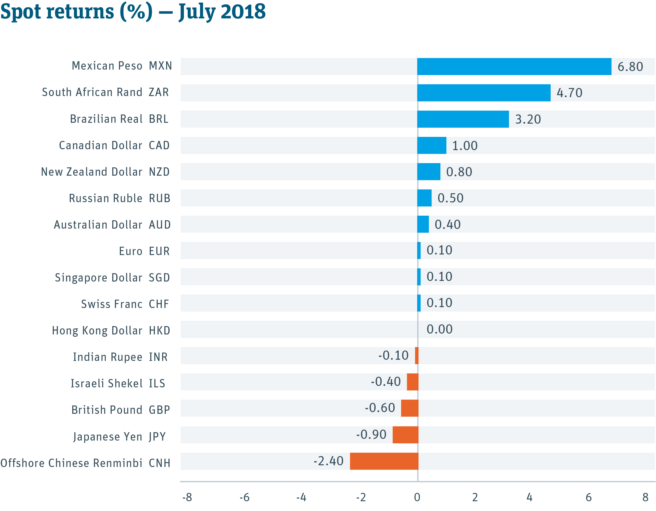 Currency Spot Returns Table -- July 2018