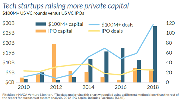 Are venture capitlist interested in ipo