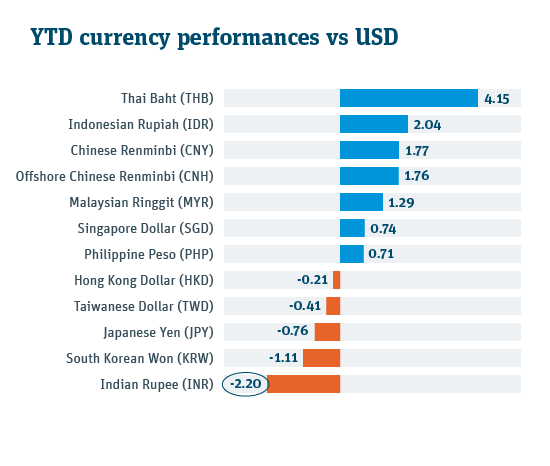 Indian rupee spot returns YTD 2019