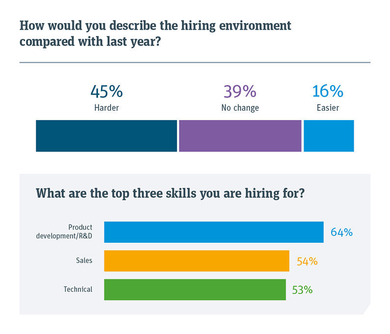 Chart showing how you describe the hiring environment compared with last year