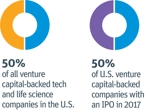 To make a real impact for clients, including 50% of all U.S. venture capital-backed tech and life science companies. 47% of U.S. tech and life science companies with an IPO in 2015