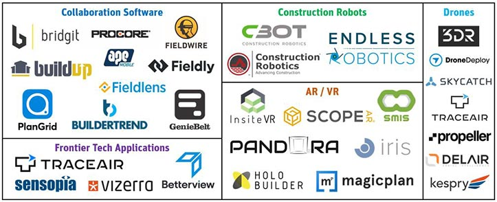 Market map of construction tech startups