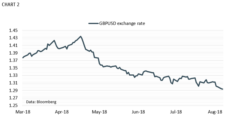 GBPUSD Exchange Rate