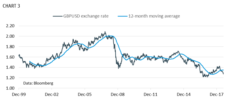 GBPUSD Exchange Rate 12 Month Moving Average