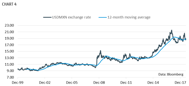 USDMXN Exchange Rate 12 Month Moving Average