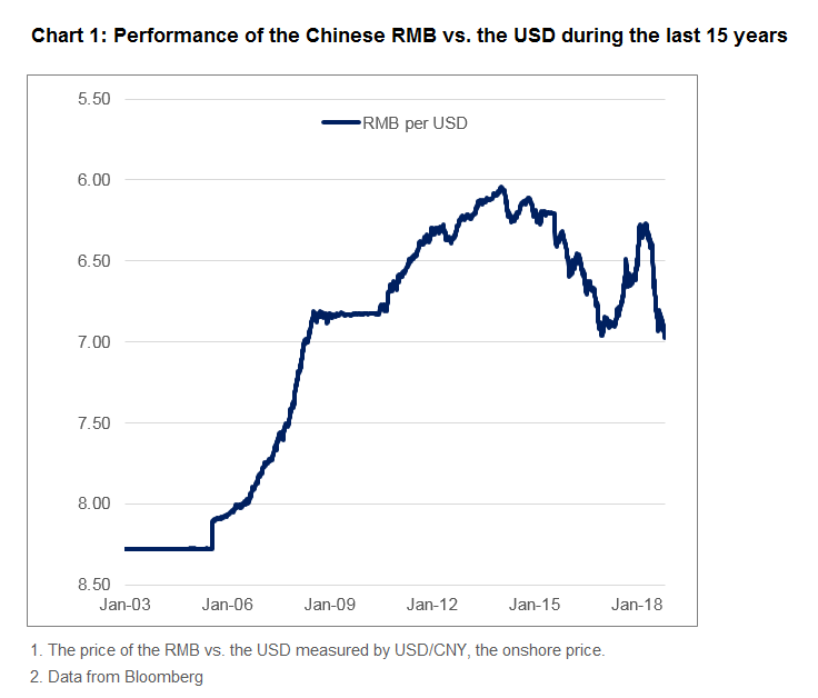 Performance Of The Chinese Rmb Vs Usd During Last 15 Years