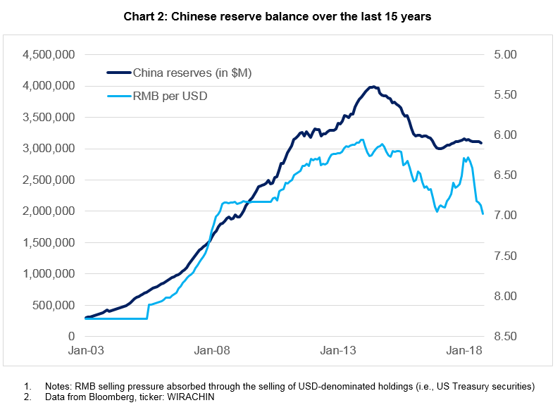 Chinese reserve balance over the last 15 years