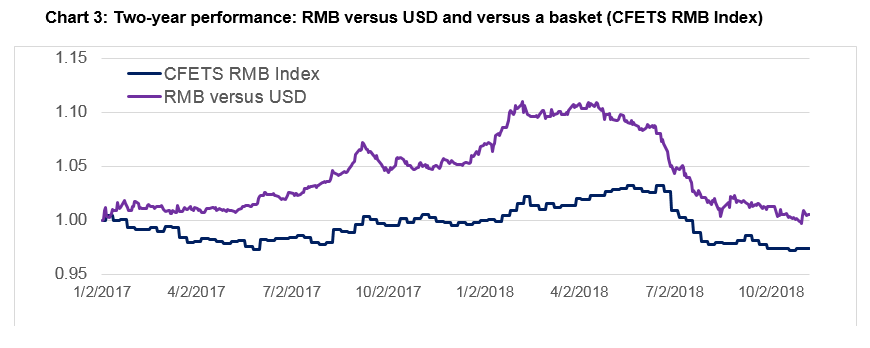 Two-year performance: RMB vs USD and vs a basket (CFETS RMB Index)