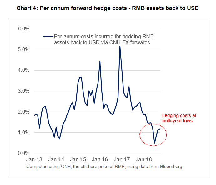 Per annum forward hedge costs - RMB assets back to USD