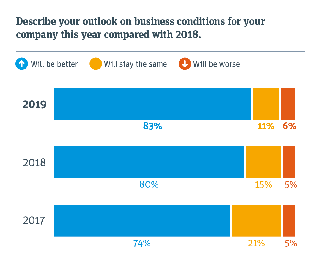 Chart comparing business conditions for this year compared with previous years.