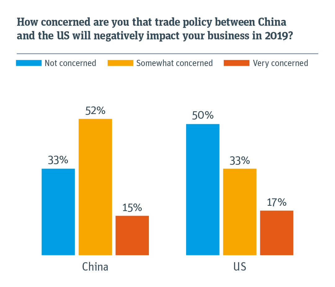 Relative concern about how trade policy between China and the US will negatively impact your business.