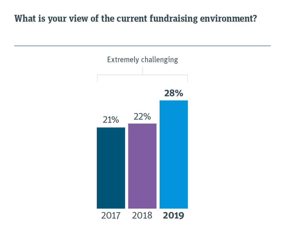 Chart comparing view of current fundraising environment for 2019 versus previous years.