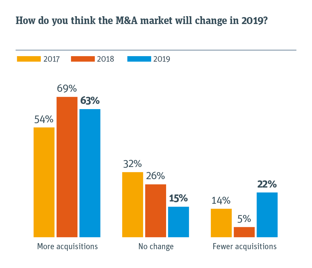 Chart comparing how the M&A market will change in 2019.