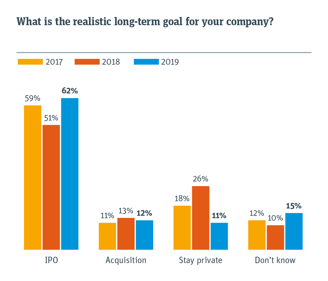 Chart illustrating realistic long term goal for startup compared with previous year.