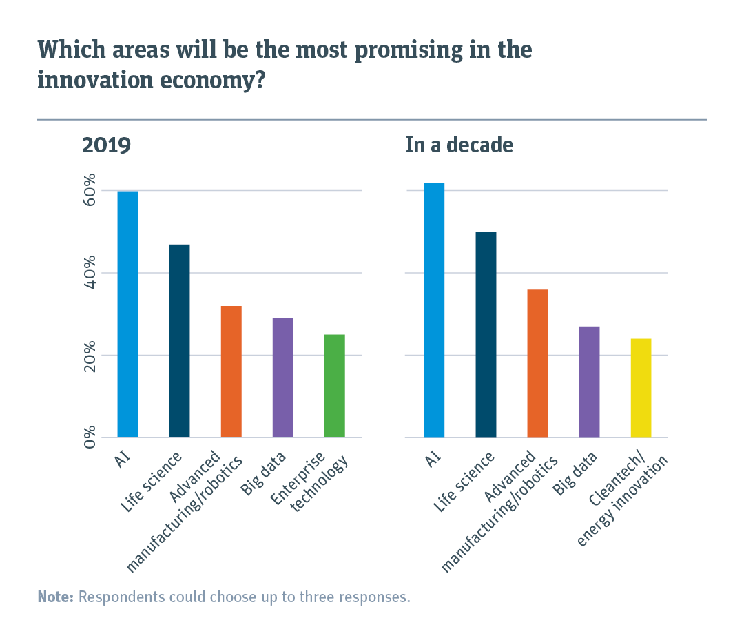 Chart comparing what areas will be the most promising in 2019 and in a decade.