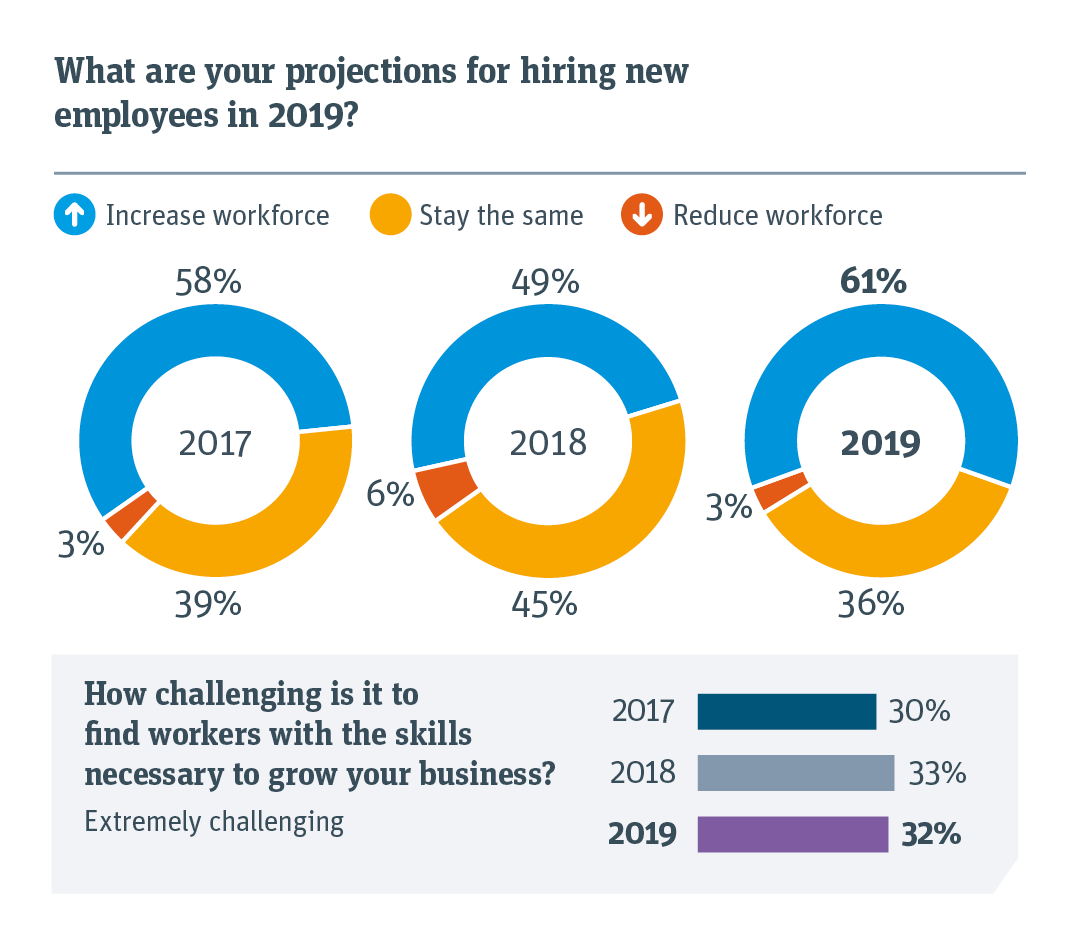 Relative projections for hiring employees and how challenging it is to find skilled workers.