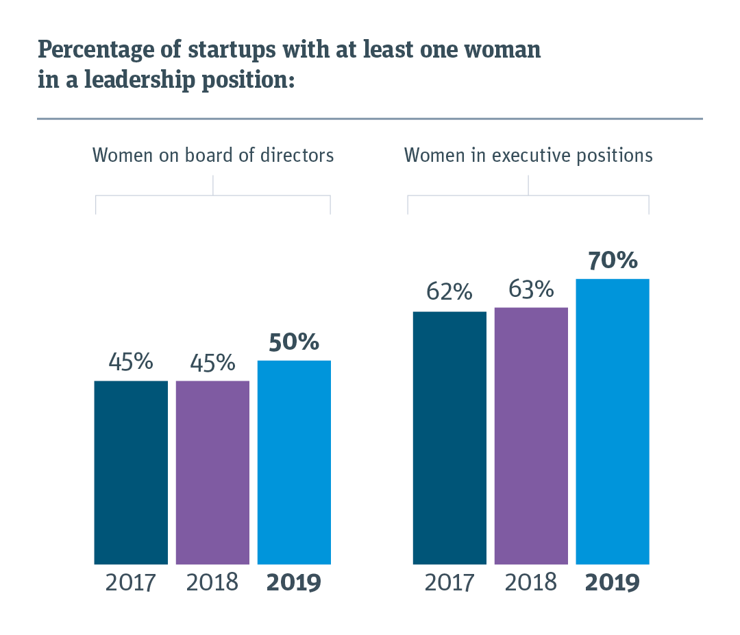 Percentage of startups with at least one woman on the board of directors and in executive positions.