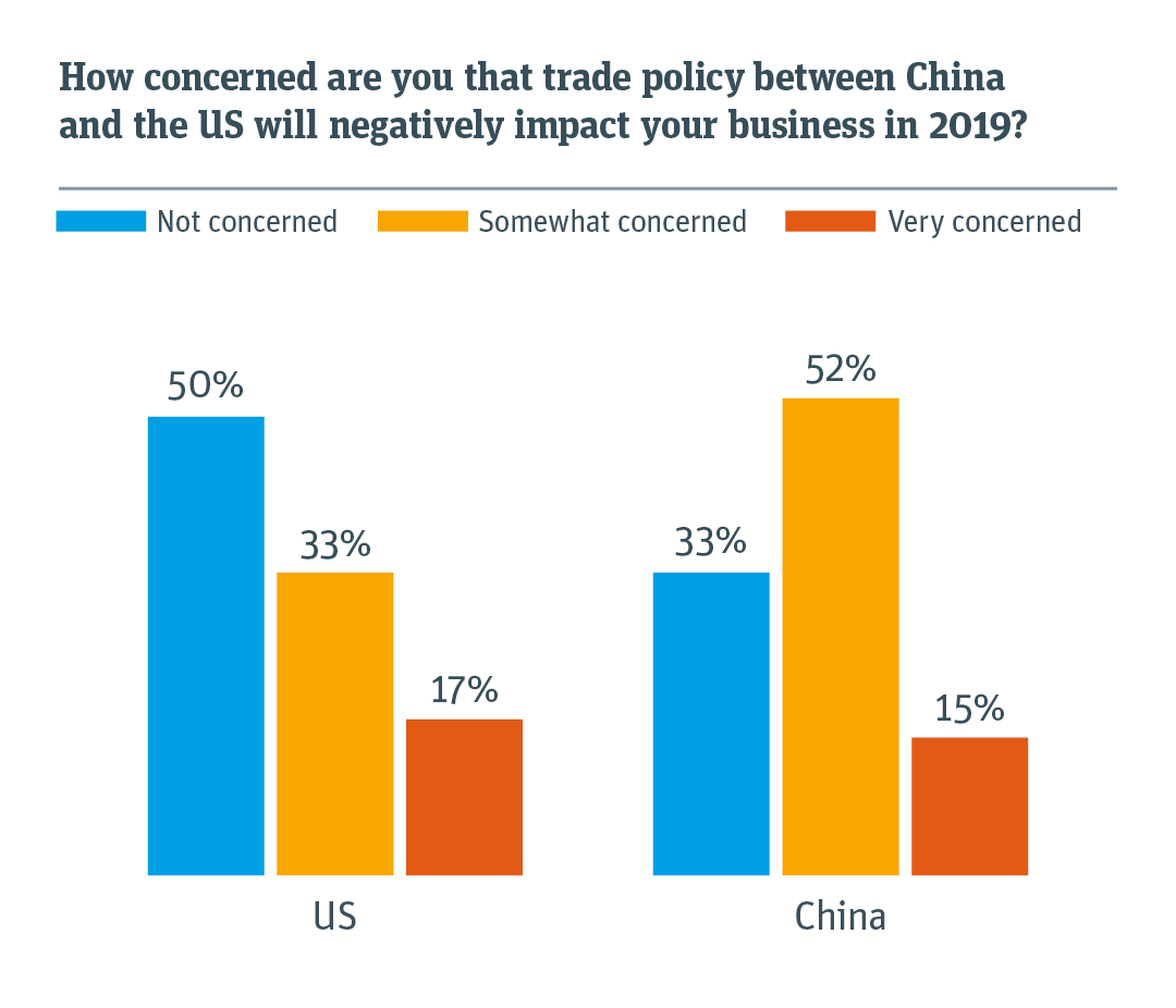 Relative concern about how trade policy between the US and China will negatively impact your business.