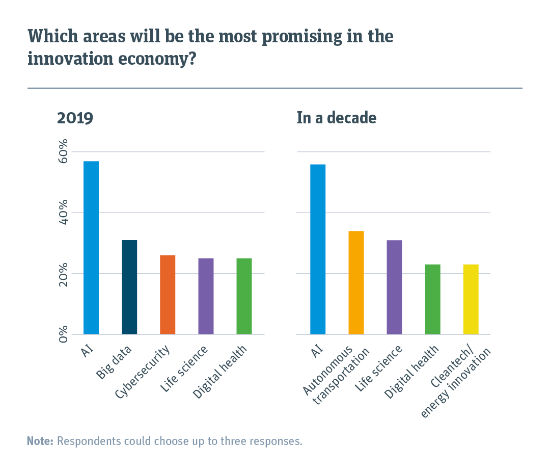 Bar chart comparing what areas will be the most promising in 2019 and in a decade.