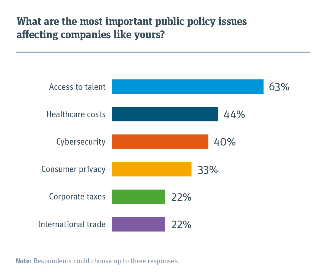 The most important public policy issues.
