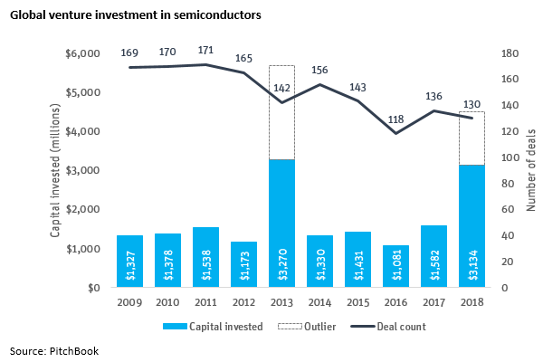 Global Venture Investment in Semiconductors.PNG