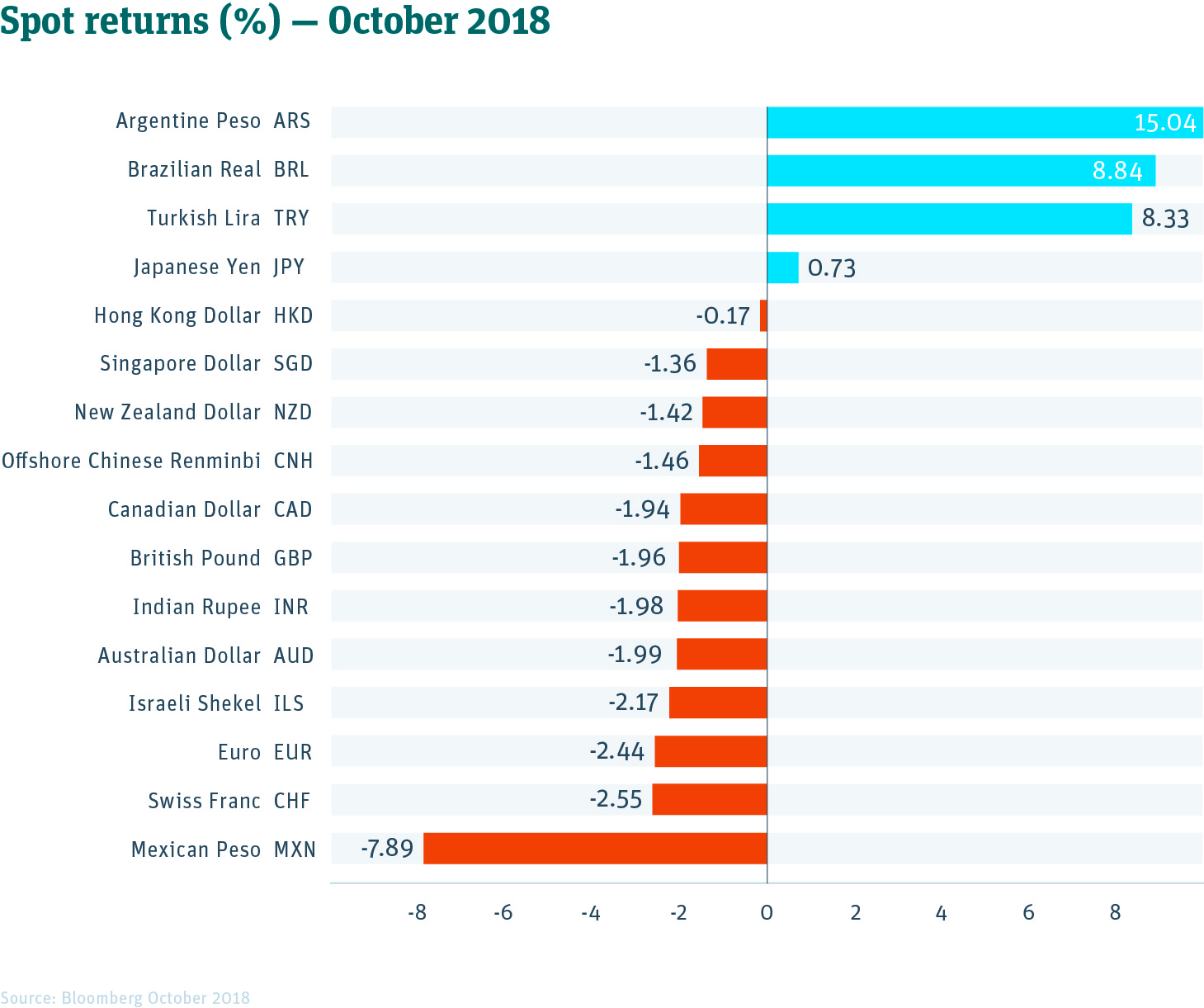 Spot returns chart October 2018