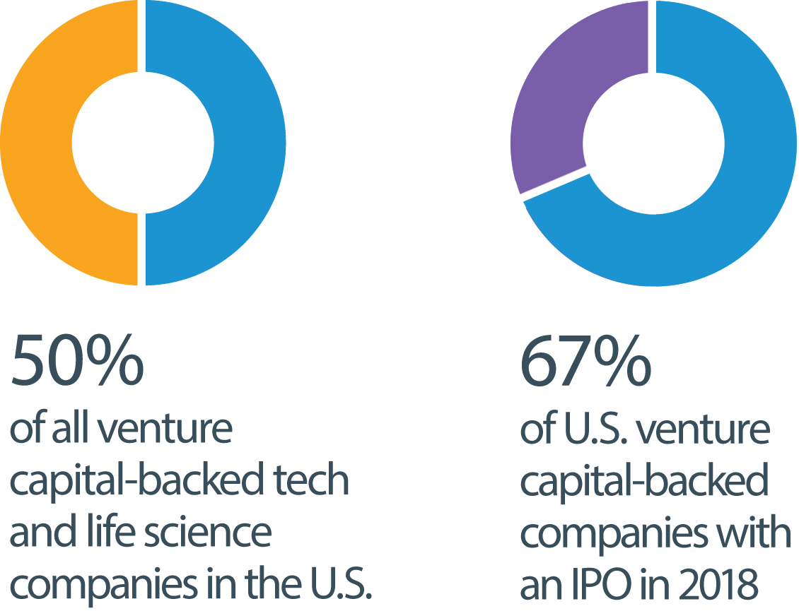 50% of all venture and capital-backed tech and life science companies in the U.S. 67% of U.S. venture capital-backed companies with an IPO in 2018