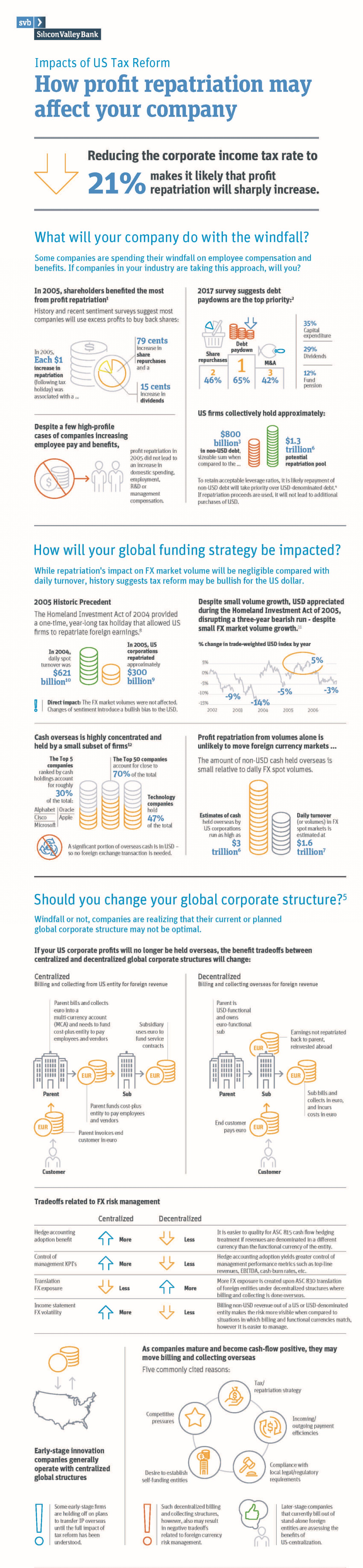 Impacts of US Tax Reform Infographic