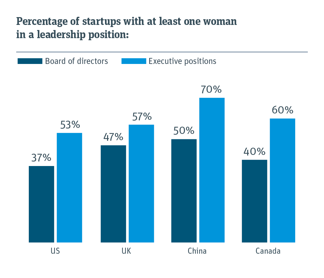 Bar chart measuring percentage of startups with at least one women in a leadership position in four countries.