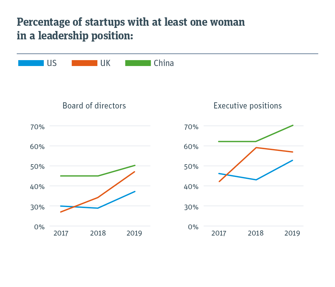 Line graph measuring percentage of startups with at least one women in an executive position from 2017 to 2019 for three countries.